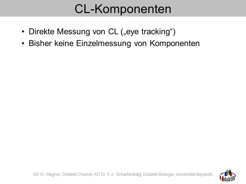 10 CL-Komponenten Direkte Messung von CL (eye tracking) Bisher keine Einzelmessung von Komponenten AD W. Wagner, Didaktik Chemie; AD Dr. F.-J. Scharfe