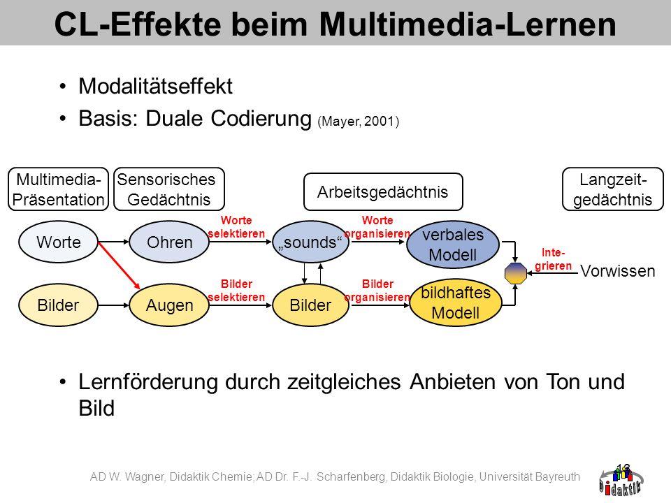 13 CL-Effekte beim Multimedia-Lernen Modalitätseffekt Basis: Duale Codierung (Mayer, 2001) Lernförderung durch zeitgleiches Anbieten von Ton und Bild