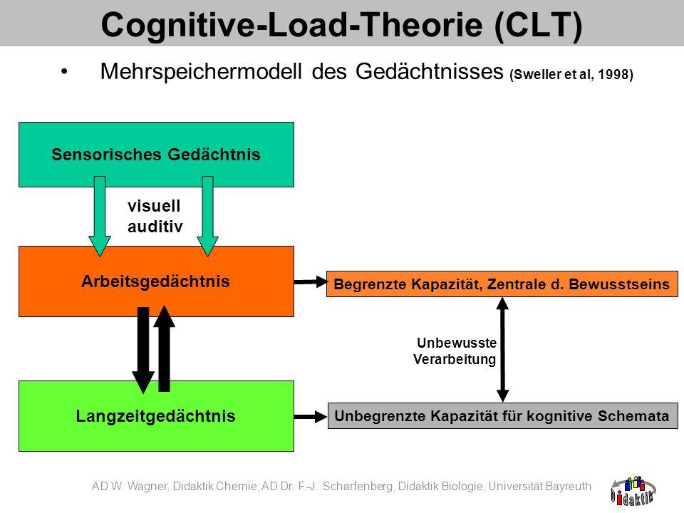 Cognitive Load Kognitive Aus- oder Belastung: mentale Aktivität des Arbeitsgedächtnisses bedingt durch eine zu lösende Aufgabe (Paas & van Merriënboer, 1994) Aufgaben- stellung Lernender Interaktion Kognitive Auslastung AD W.