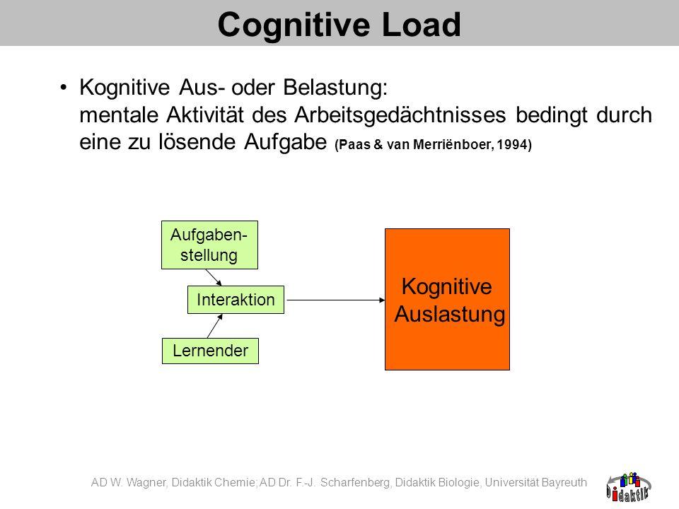 Cognitive Load Kognitive Aus- oder Belastung: mentale Aktivität des Arbeitsgedächtnisses bedingt durch eine zu lösende Aufgabe (Paas & van Merriënboer