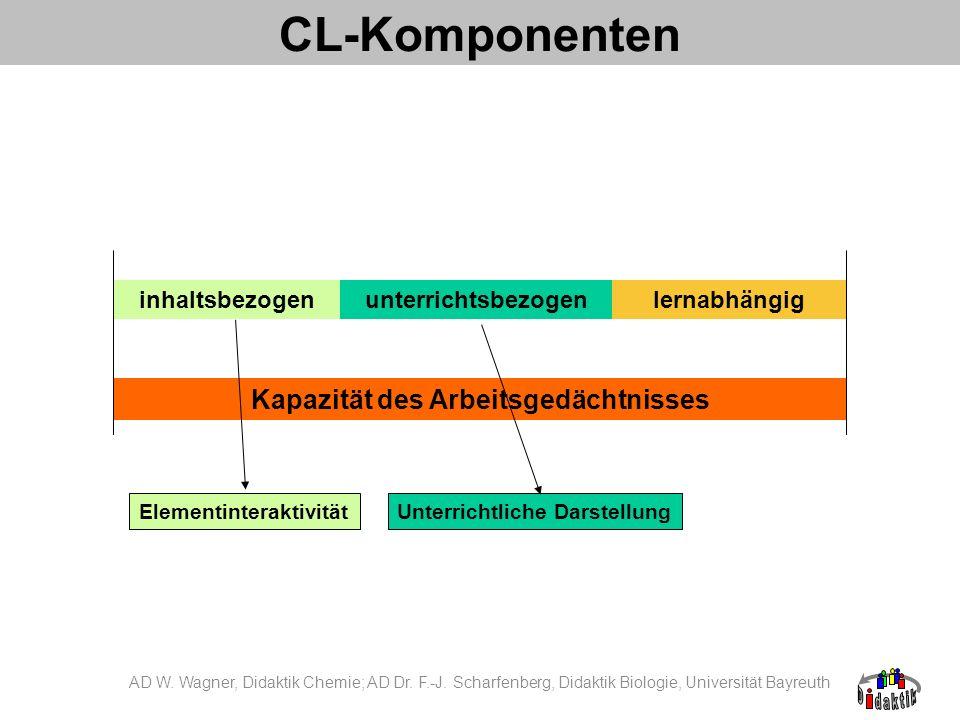 CL-Komponenten Kapazität des Arbeitsgedächtnisses inhaltsbezogenunterrichtsbezogenlernabhängig ElementinteraktivitätUnterrichtliche Darstellung AD W.