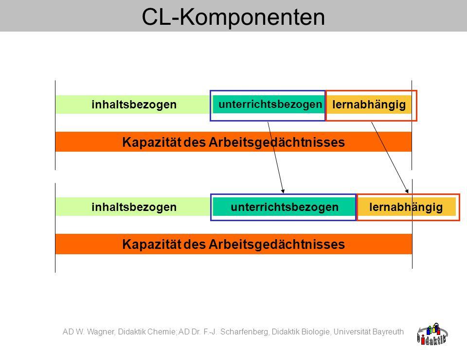 10 CL-Komponenten Direkte Messung von CL (eye tracking) Bisher keine Einzelmessung von Komponenten AD W.