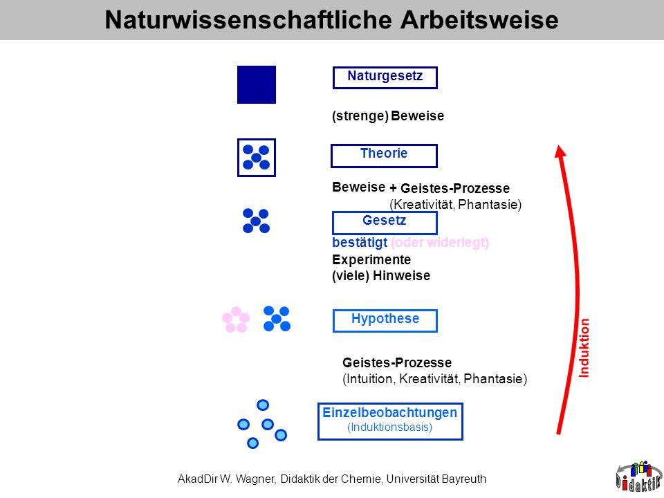 AkadDir W. Wagner, Didaktik der Chemie, Universität Bayreuth Naturwissenschaftliche Arbeitsweise Einzelbeobachtungen (Induktionsbasis) Hypothese Geset