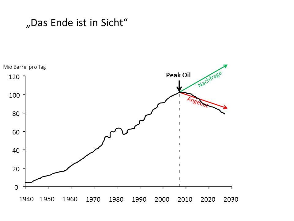 Peak Oil Nachfrage Angebot 120 100 80 60 40 20 0 194019501960 1970198019902000201020202030 Mio Barrel pro Tag Das Ende ist in Sicht