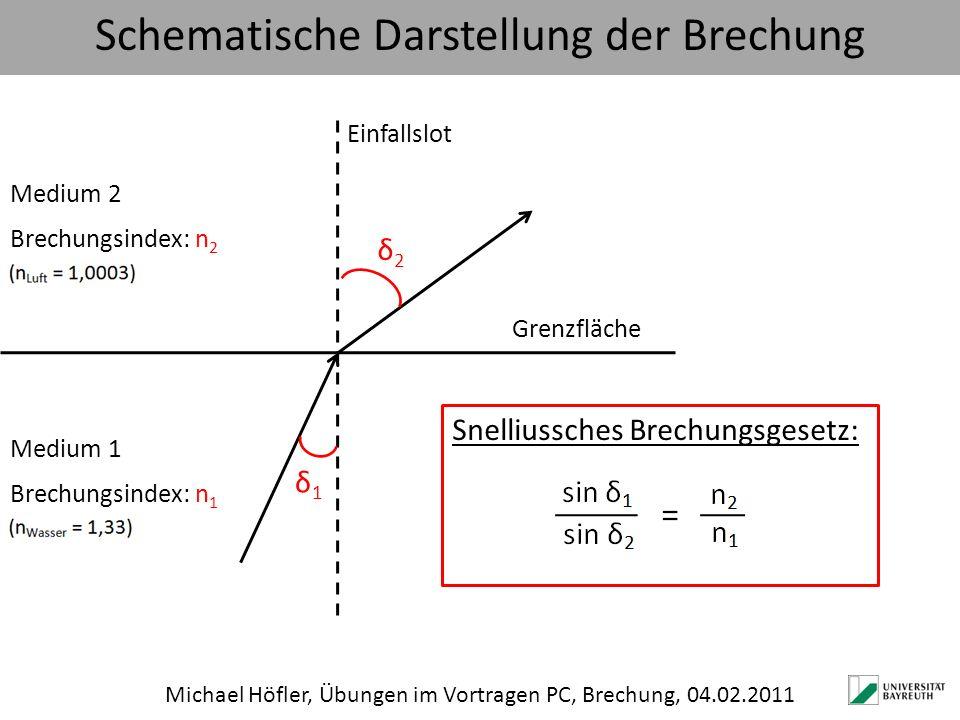 Schematische Darstellung der Brechung Michael Höfler, Übungen im Vortragen PC, Brechung, 04.02.2011 Grenzfläche Einfallslot Medium 1 Brechungsindex: n