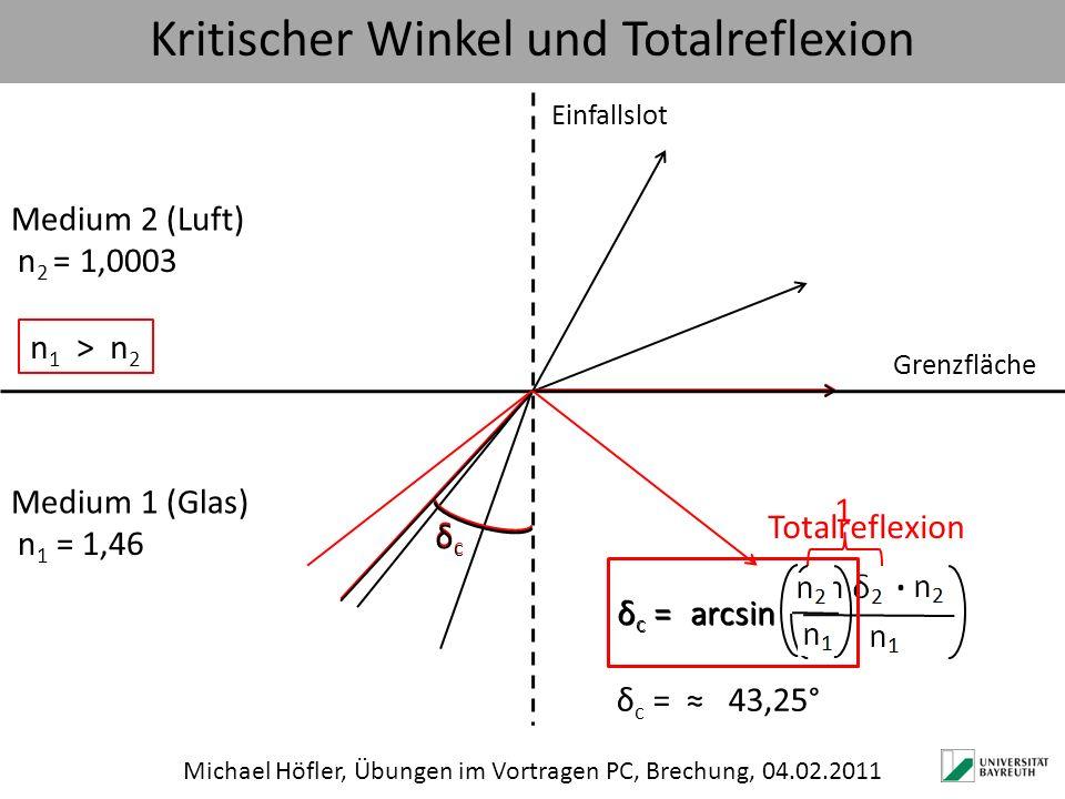 Kritischer Winkel und Totalreflexion Michael Höfler, Übungen im Vortragen PC, Brechung, 04.02.2011 Grenzfläche Einfallslot Medium 1 (Glas) n 2 = 1,000