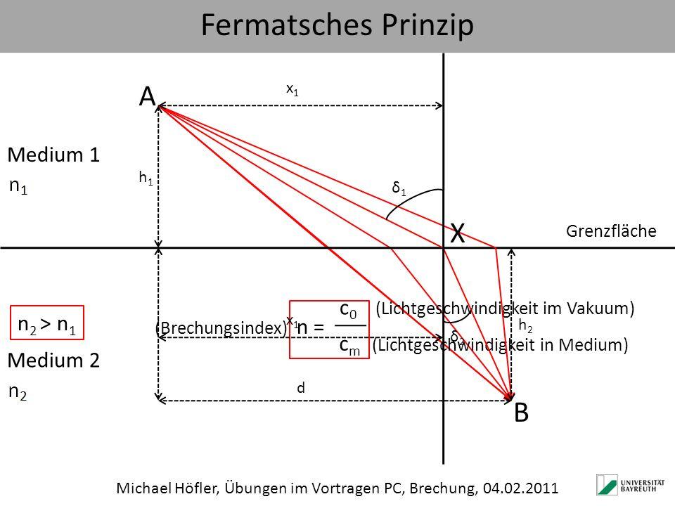 Fermatsches Prinzip Michael Höfler, Übungen im Vortragen PC, Brechung, 04.02.2011 A B Grenzfläche Medium 2 Medium 1 n 2 ˃ n 1 (Brechungsindex) n = c 0