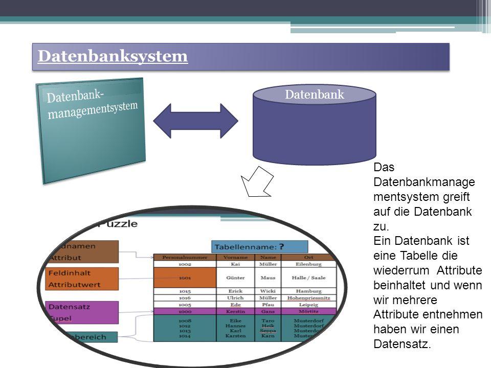 Datenbanksystem Datenbank Das Datenbankmanage mentsystem greift auf die Datenbank zu.