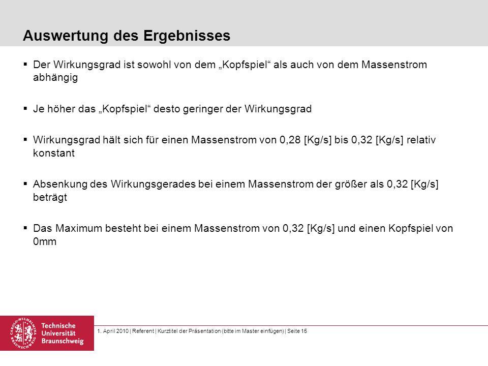 1. April 2010 | Referent | Kurztitel der Präsentation (bitte im Master einfügen) | Seite 15 Auswertung des Ergebnisses Der Wirkungsgrad ist sowohl von