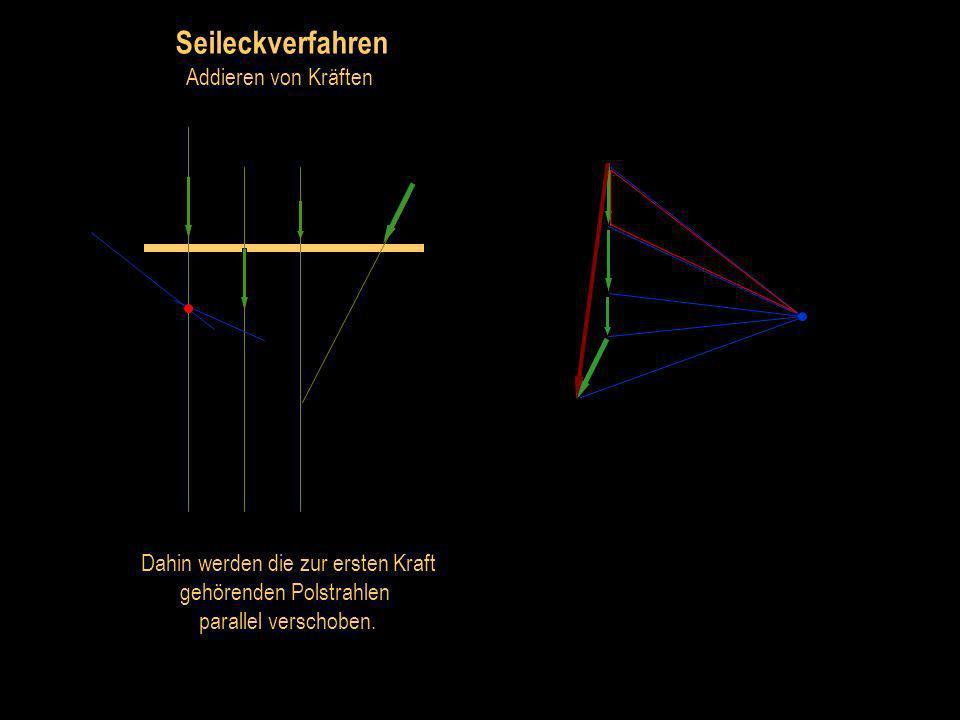 Seileckverfahren Addieren von Kräften Auf der Wirkungslinie der ersten Kraft wird nun ein Punkt gewählt.