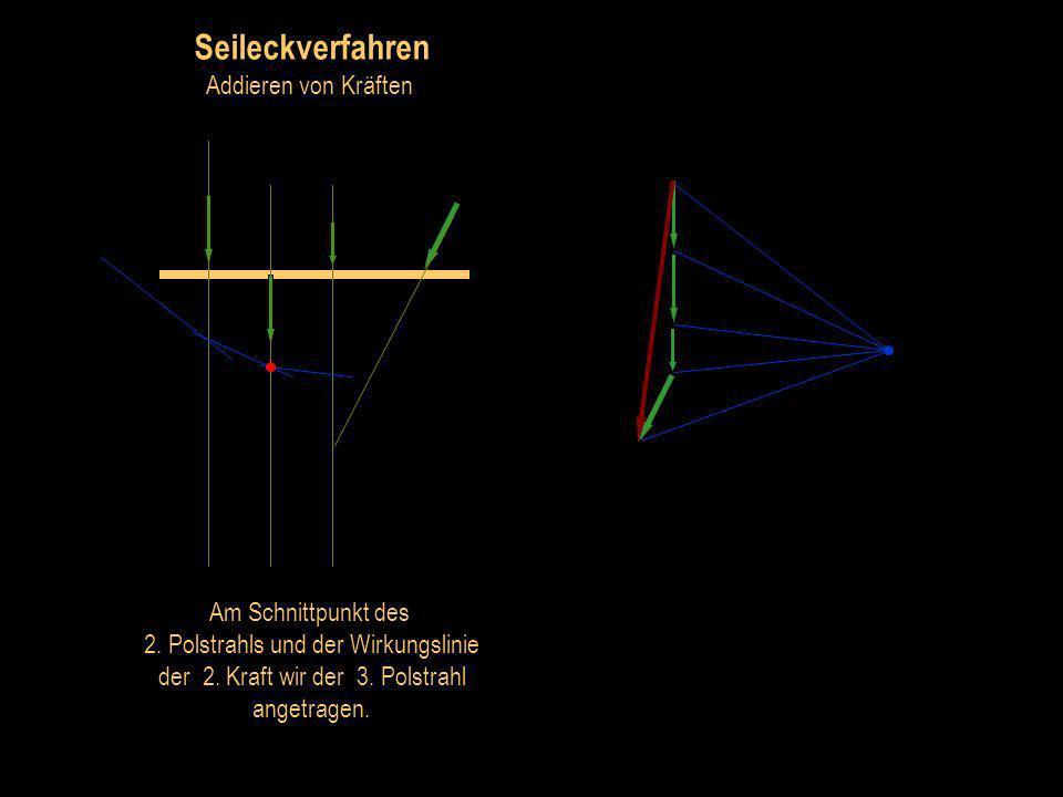 Seileckverfahren Addieren von Kräften Dahin werden die zur ersten Kraft gehörenden Polstrahlen parallel verschoben.