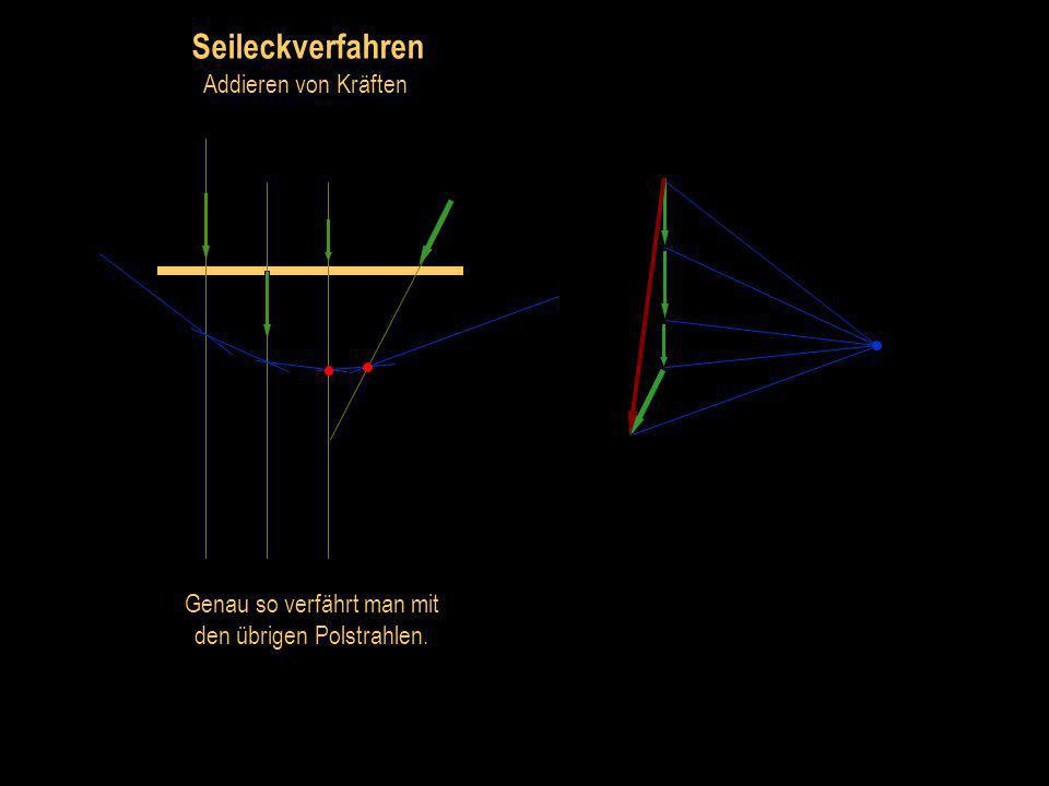 Seileckverfahren Addieren von Kräften Am Schnittpunkt des 2. Polstrahls und der Wirkungslinie der 2. Kraft wir der 3. Polstrahl angetragen.