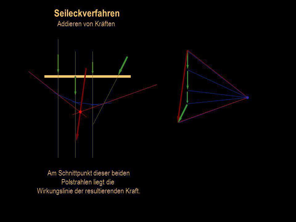 Seileckverfahren Addieren von Kräften Zur resultierenden Kraft gehören der 1. und der letzte Polstrahl.