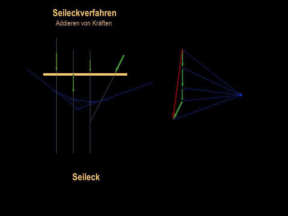 Seileckverfahren Addieren von Kräften Polplan