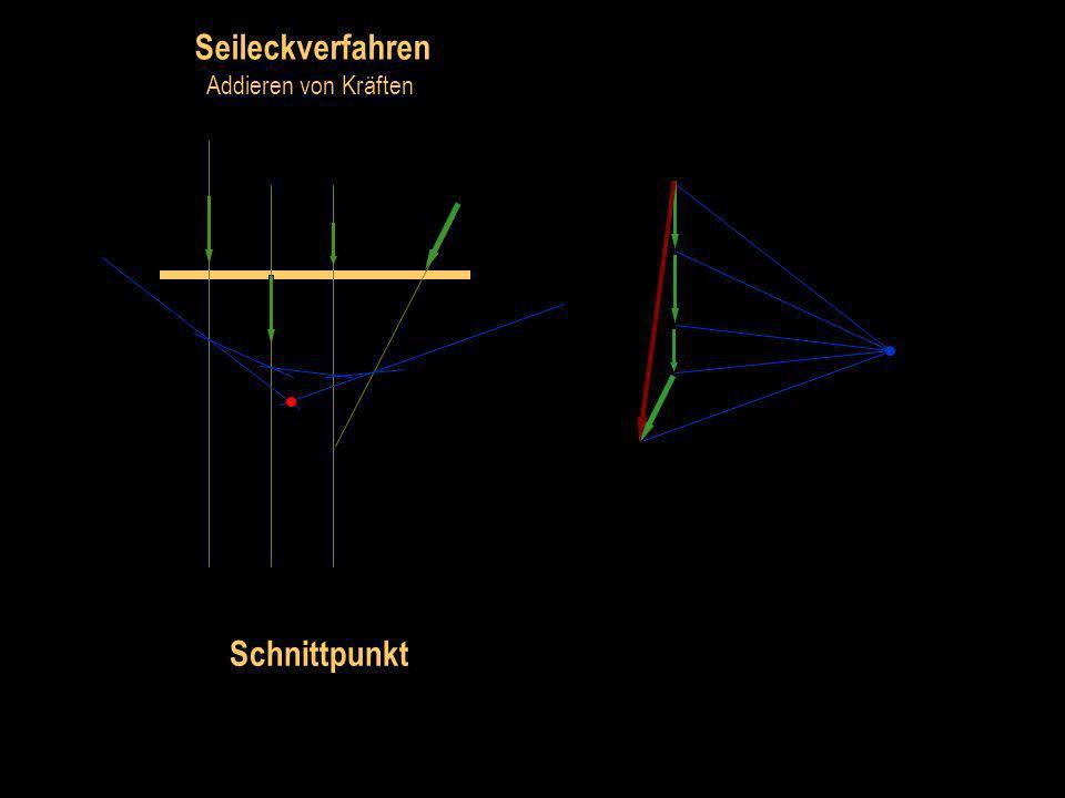 Seileckverfahren Addieren von Kräften Seileck