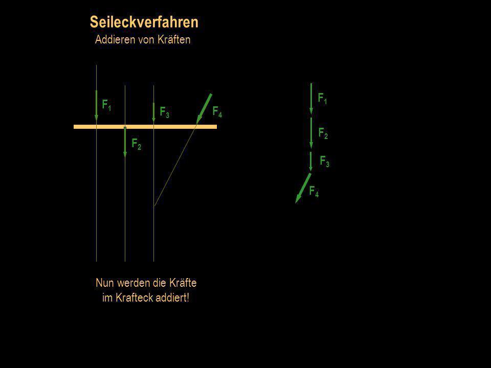 Seileckverfahren Addieren von Kräften Die wichtigste Information des Lageplans ist die Lage der Wirkungslinien der Kräfte.