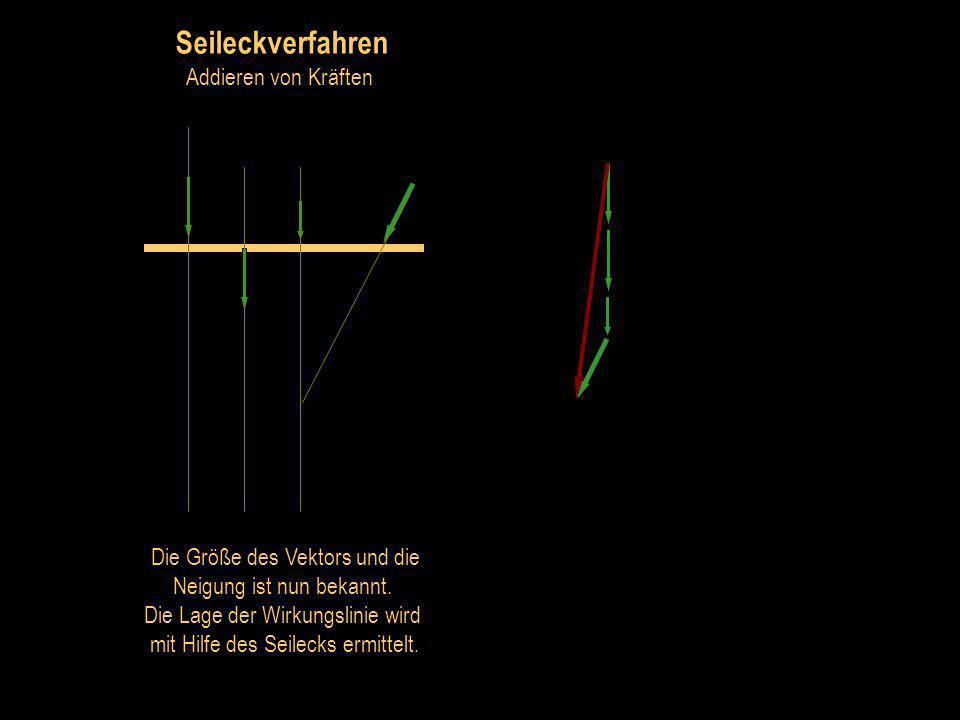 Seileckverfahren Addieren von Kräften Der resultierende Vektor beginnt am Anfang der ersten Kraft und endet an der Spitze der letzten Kraft.