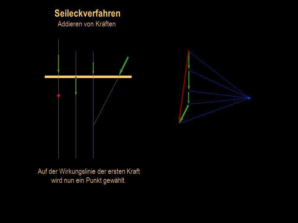 Seileckverfahren Addieren von Kräften Jetzt verbindet man die Enden der Vektoren mit dem Pol.