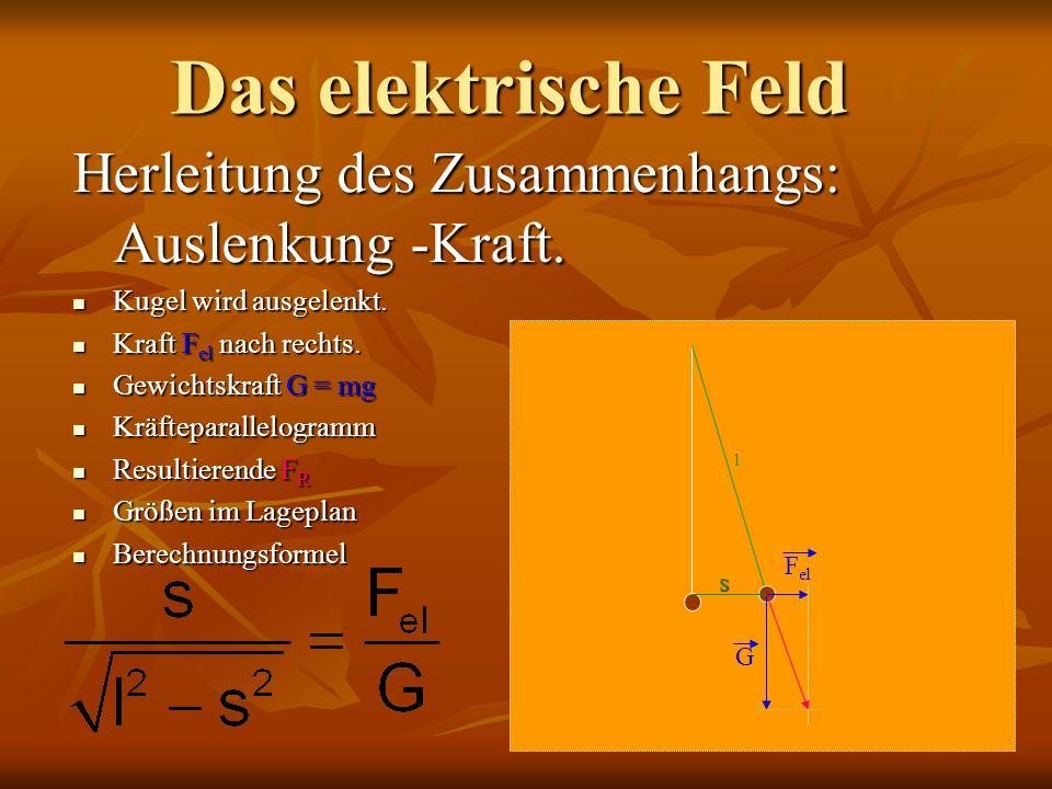Das elektrische Feld Herleitung des Zusammenhangs: Auslenkung -Kraft. Kugel wird ausgelenkt. Kugel wird ausgelenkt. Kraft F el nach rechts. Kraft F el
