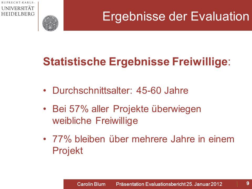 Ergebnisse der Evaluation Statistische Ergebnisse Freiwillige: Durchschnittsalter: 45-60 Jahre Bei 57% aller Projekte überwiegen weibliche Freiwillige