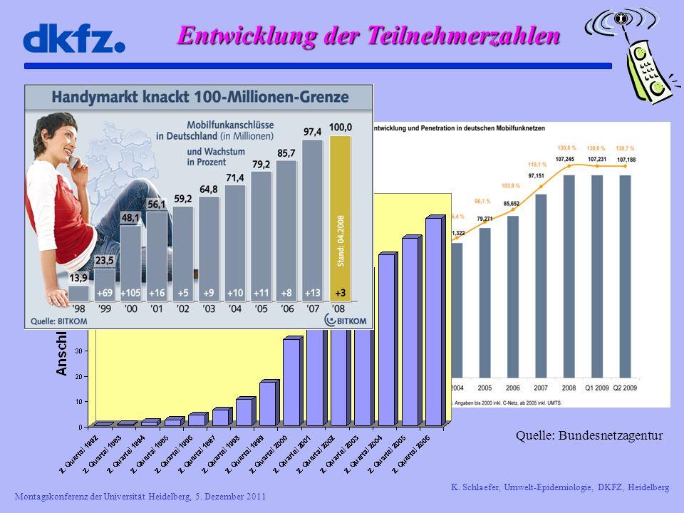 Montagskonferenz der Universität Heidelberg, 5. Dezember 2011 K. Schlaefer, Umwelt-Epidemiologie, DKFZ, Heidelberg Entwicklung der Teilnehmerzahlen Qu