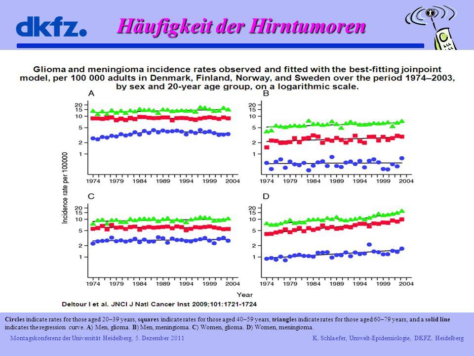 Montagskonferenz der Universität Heidelberg, 5. Dezember 2011K. Schlaefer, Umwelt-Epidemiologie, DKFZ, Heidelberg Häufigkeit der Hirntumoren Circles i