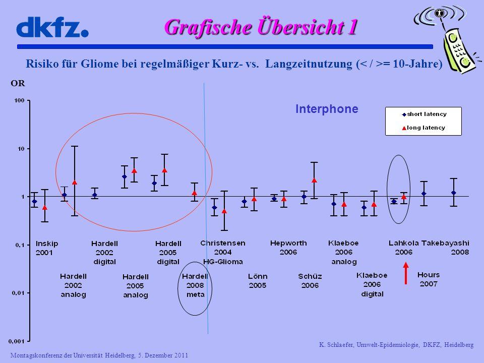 Montagskonferenz der Universität Heidelberg, 5. Dezember 2011 K. Schlaefer, Umwelt-Epidemiologie, DKFZ, Heidelberg Risiko für Gliome bei regelmäßiger