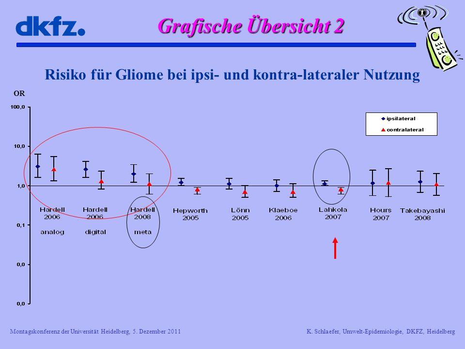 Montagskonferenz der Universität Heidelberg, 5. Dezember 2011K. Schlaefer, Umwelt-Epidemiologie, DKFZ, Heidelberg Risiko für Gliome bei ipsi- und kont