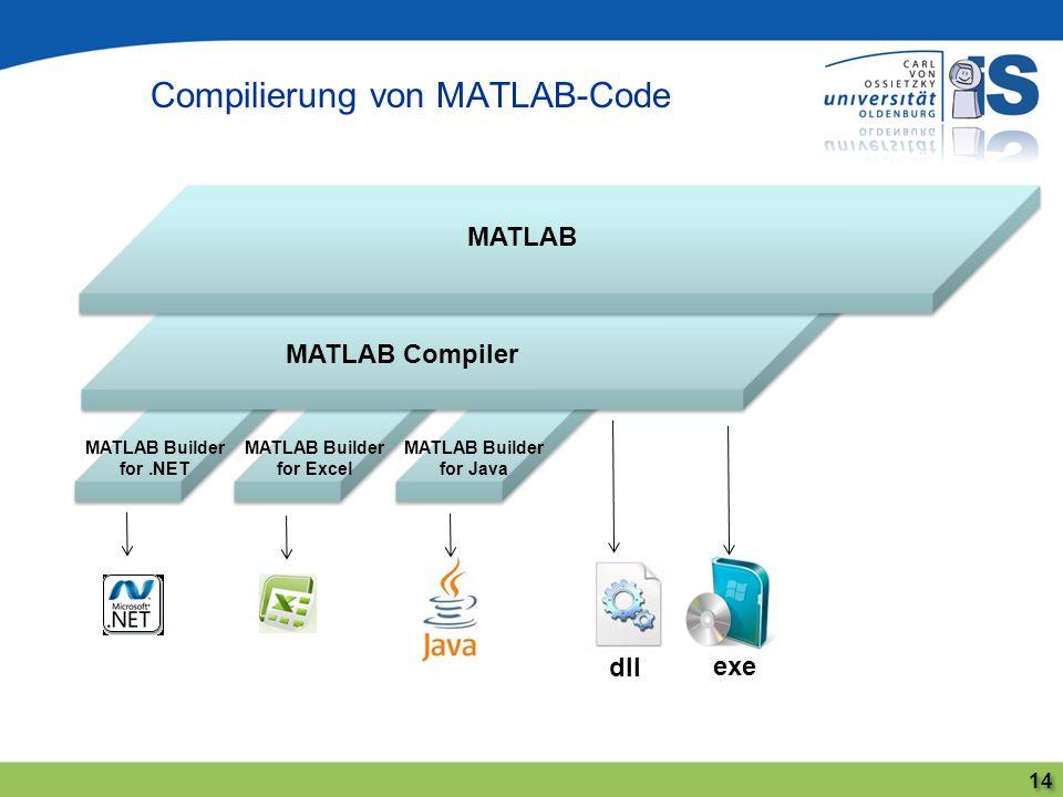 Compilierung von MATLAB-Code 14 MATLAB MATLAB Compiler MATLAB Builder for.NET MATLAB Builder for Excel MATLAB Builder for Java dll exe