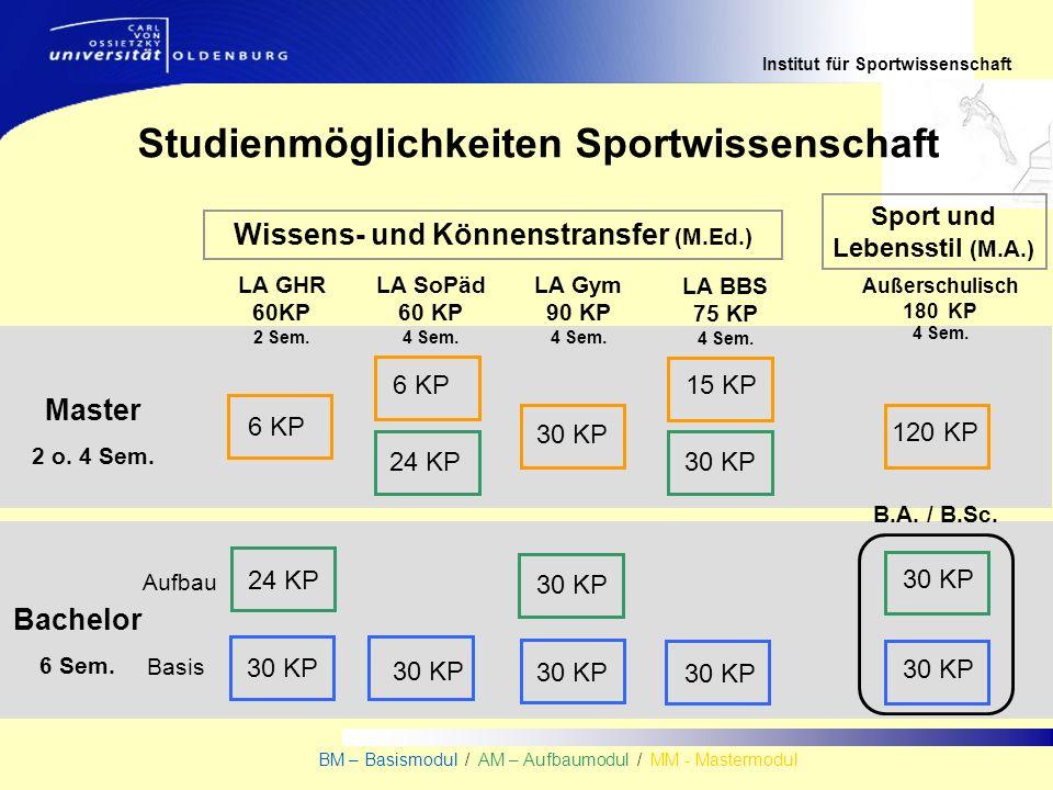 Institut für Sportwissenschaft BM – Basismodul / AM – Aufbaumodul / MM - Mastermodul Wissens- und Könnenstransfer (M.Ed.) Sport und Lebensstil (M.A.) Master 2 o.