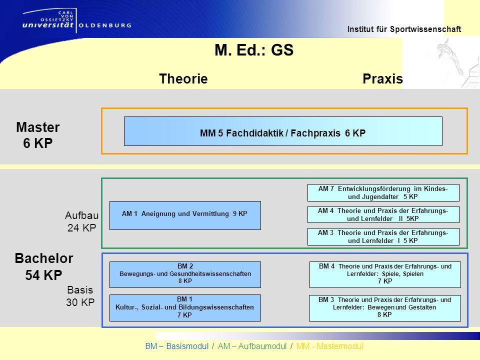 Institut für Sportwissenschaft BM – Basismodul / AM – Aufbaumodul / MM - Mastermodul Bachelor 54 KP TheoriePraxis Master 6 KP M.