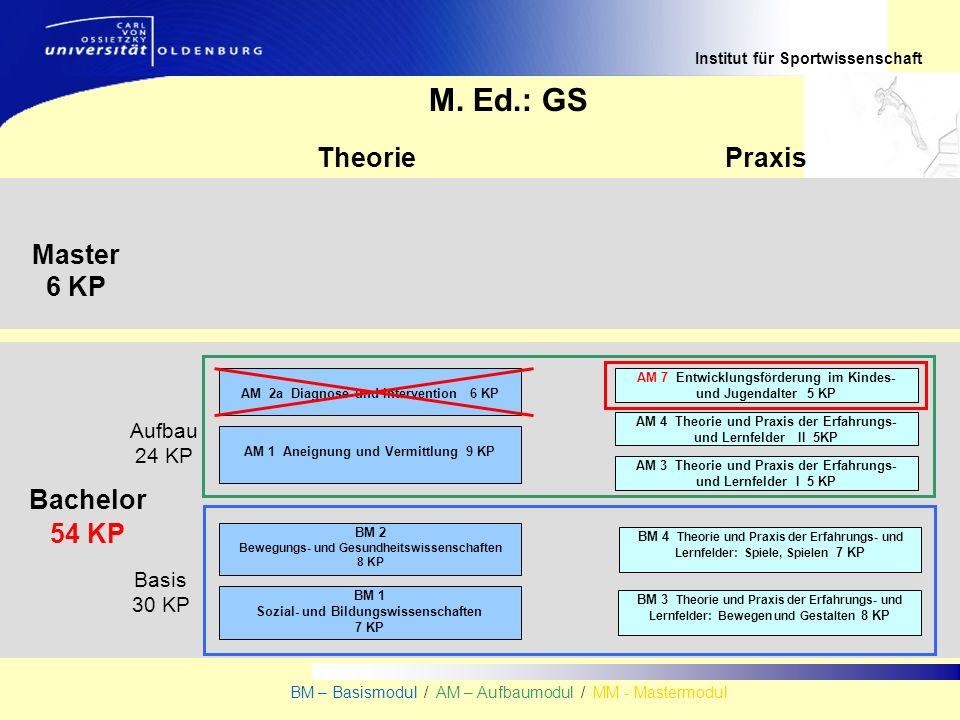 Institut für Sportwissenschaft BM – Basismodul / AM – Aufbaumodul / MM - Mastermodul TheoriePraxis Master 6 KP M. Ed.: GS AM 1 Aneignung und Vermittlu