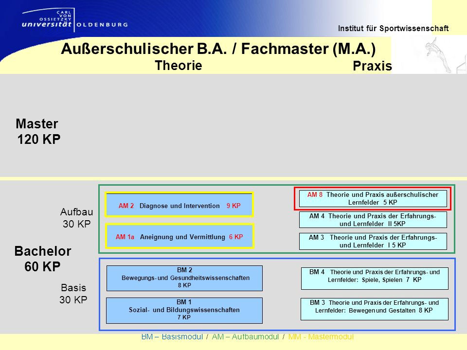 Institut für Sportwissenschaft BM – Basismodul / AM – Aufbaumodul / MM - Mastermodul Bachelor 60 KP Theorie Praxis Master 120 KP Außerschulischer B.A.