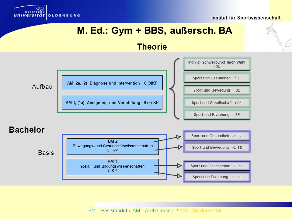 Institut für Sportwissenschaft BM – Basismodul / AM – Aufbaumodul / MM - Mastermodul Bachelor Theorie M. Ed.: Gym + BBS, außersch. BA AM 1, (1a) Aneig