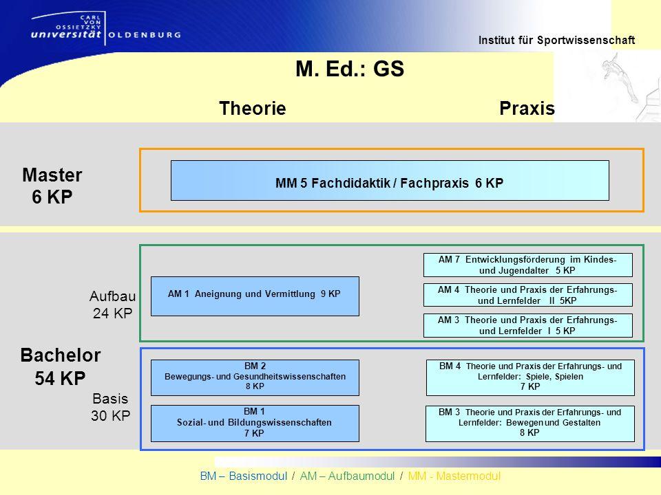 Institut für Sportwissenschaft BM – Basismodul / AM – Aufbaumodul / MM - Mastermodul Bachelor 54 KP TheoriePraxis Master 6 KP M. Ed.: GS MM 5 Fachdida