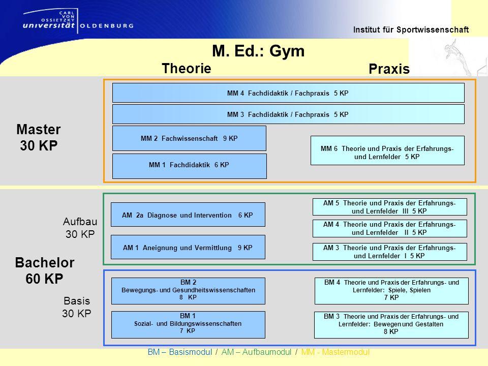 Institut für Sportwissenschaft BM – Basismodul / AM – Aufbaumodul / MM - Mastermodul Bachelor 60 KP Theorie Praxis Master 30 KP M. Ed.: Gym MM 4 Fachd
