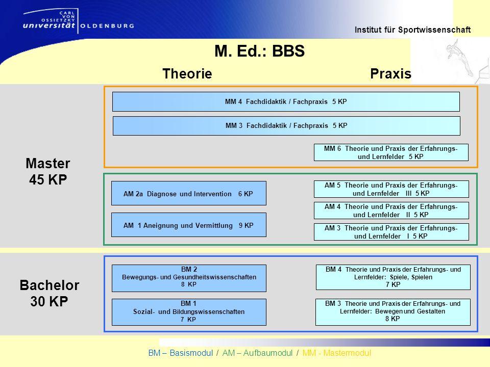 Institut für Sportwissenschaft BM – Basismodul / AM – Aufbaumodul / MM - Mastermodul Bachelor 30 KP TheoriePraxis Master 45 KP M. Ed.: BBS AM 1 Aneign