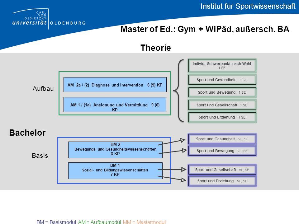 Bachelor Theorie Master of Ed.: Gym + WiPäd, außersch. BA AM 1 / (1a) Aneignung und Vermittlung 9 (6) KP Basis Aufbau BM 1 Sozial- und Bildungswissens