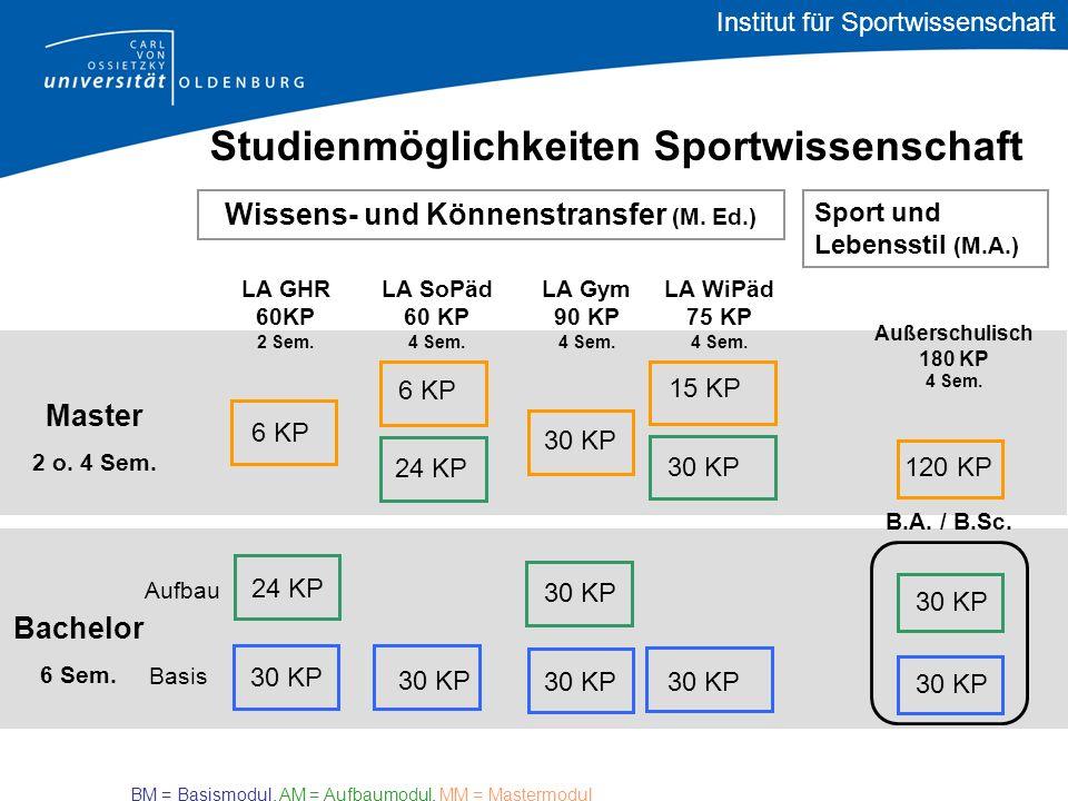 Institut für Sportwissenschaft Wissens- und Könnenstransfer (M. Ed.) Sport und Lebensstil (M.A.) Master 2 o. 4 Sem. Studienmöglichkeiten Sportwissensc