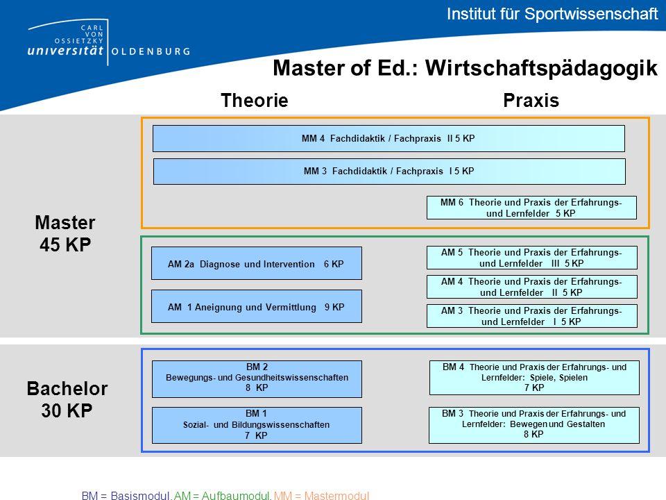 Bachelor 30 KP TheoriePraxis Master 45 KP Master of Ed.: Wirtschaftspädagogik AM 1 Aneignung und Vermittlung 9 KP AM 2a Diagnose und Intervention 6 KP