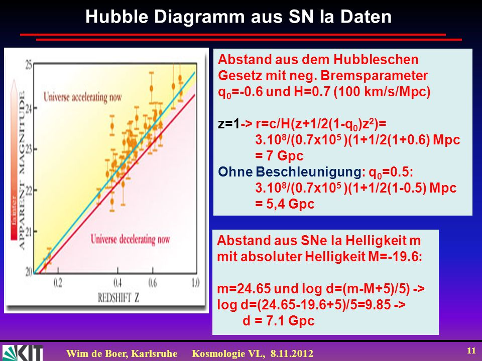 Wim de Boer, KarlsruheKosmologie VL, 8.11.2012 11 Hubble Diagramm aus SN Ia Daten Abstand aus dem Hubbleschen Gesetz mit neg. Bremsparameter q 0 =-0.6