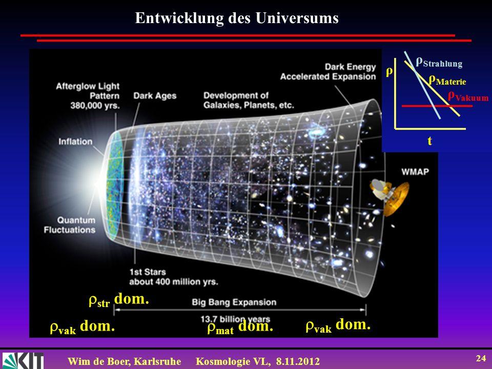 Wim de Boer, KarlsruheKosmologie VL, 8.11.2012 24 Entwicklung des Universums vak dom. str dom. mat dom. vak dom.