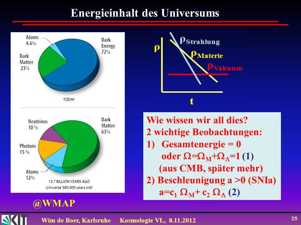 Wim de Boer, KarlsruheKosmologie VL, 8.11.2012 25 Energieinhalt des Universums @WMAP Wie wissen wir all dies? 2 wichtige Beobachtungen: 1)Gesamtenergi