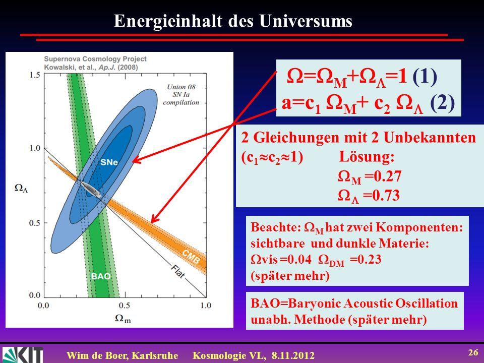 Wim de Boer, KarlsruheKosmologie VL, 8.11.2012 26 Energieinhalt des Universums = M + =1 (1) a=c 1 M + c 2 (2) 2 Gleichungen mit 2 Unbekannten (c 1 c 2