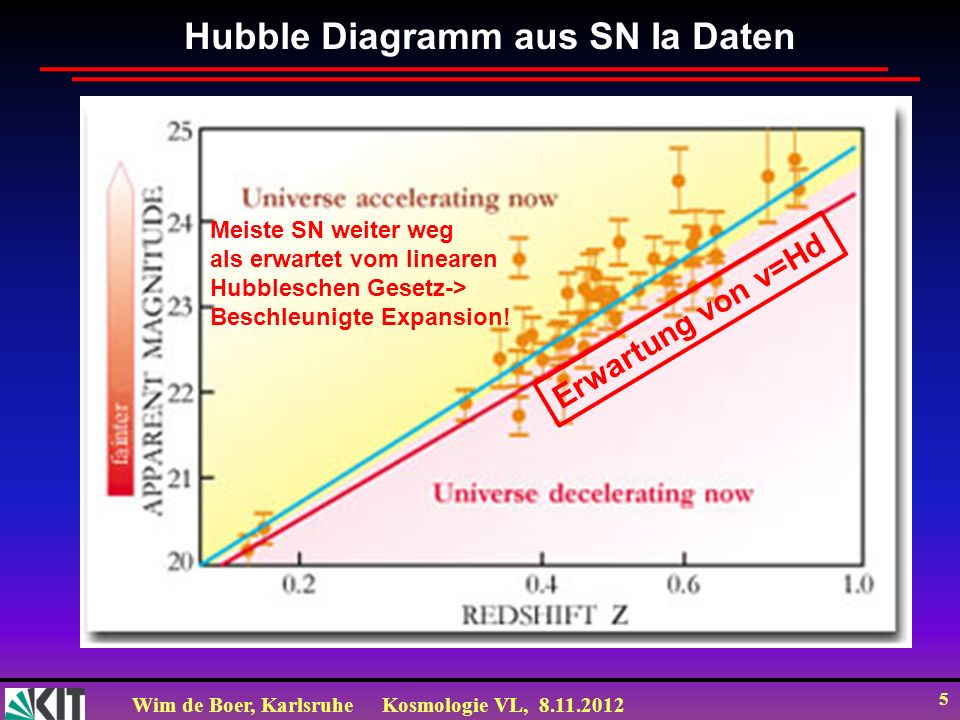 Wim de Boer, KarlsruheKosmologie VL, 8.11.2012 26 Energieinhalt des Universums = M + =1 (1) a=c 1 M + c 2 (2) 2 Gleichungen mit 2 Unbekannten (c 1 c 2 1) Lösung: M =0.27 =0.73 BAO=Baryonic Acoustic Oscillation unabh.