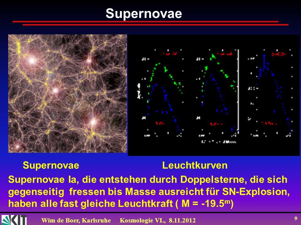 Wim de Boer, KarlsruheKosmologie VL, 8.11.2012 10 Bremsparameter q 0 Experimentell: q=-0.6±0.02: durch dunkle Energie (=Vakuumenergie ) mit abstoßender Gravitation Der Bremsparameter q 0 ist definiert durch q=-(S``S/S` 2 ) Für S t 2/3 gilt: q 0 = 0.5 Aus einer Taylor-Entwicklung: S(t)=S(t 0 )-S `(t 0 )(t-t 0 )-½ S ``(t 0 )(t-t 0 ) 2 ) kann man herleiten: Siehe Bergstrom and Goobar Bei Mischung aus Vakuumenergie und Materie: q= 0.5 m - 0.15-0.7 = -0.55 (siehe Becker, Das Expandierende Universum, 2011, Pro-Business Verlag)