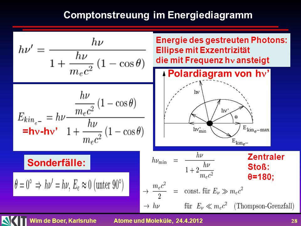Wim de Boer, Karlsruhe Atome und Moleküle, 24.4.2012 28 Energie des gestreuten Photons: Ellipse mit Exzentrizität die mit Frequenz h ansteigt Comptons
