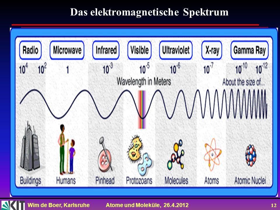 Wim de Boer, Karlsruhe Atome und Moleküle, 26.4.2012 12 Das elektromagnetische Spektrum