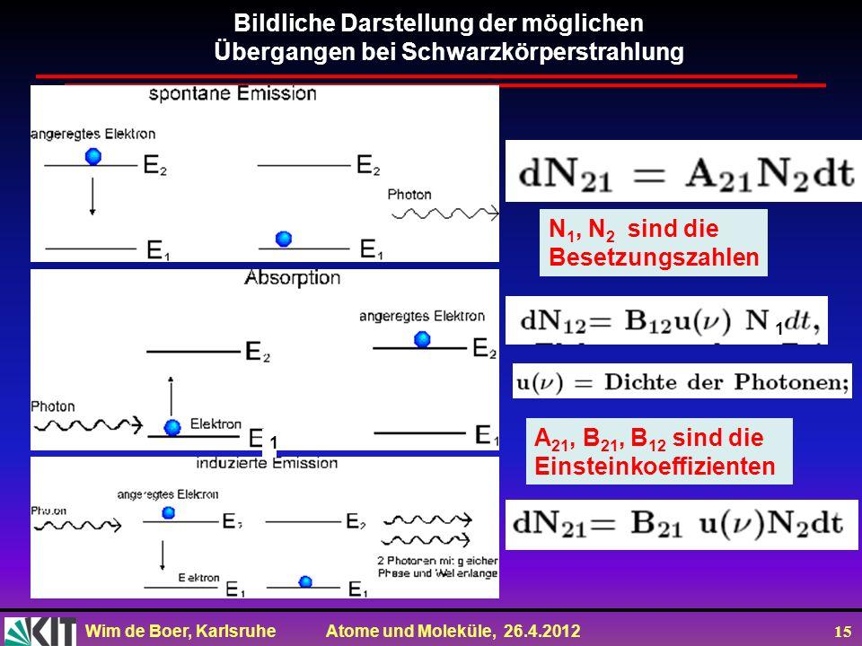Wim de Boer, Karlsruhe Atome und Moleküle, 26.4.2012 15 A 21, B 21, B 12 sind die Einsteinkoeffizienten N 1, N 2 sind die Besetzungszahlen Bildliche D