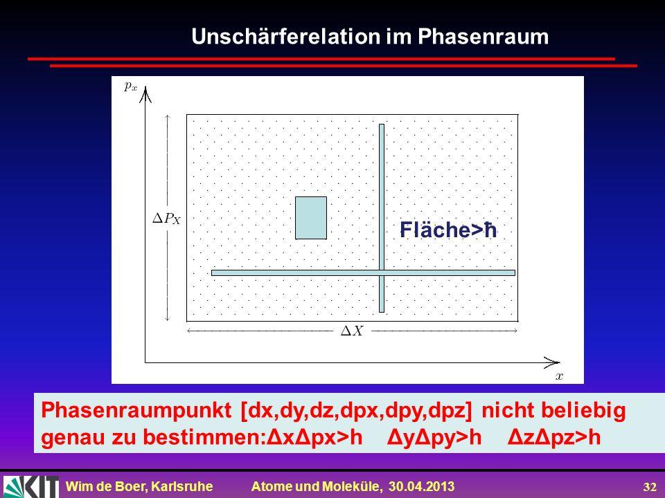 Wim de Boer, Karlsruhe Atome und Moleküle, 30.04.2013 32 Phasenraumpunkt [dx,dy,dz,dpx,dpy,dpz] nicht beliebig genau zu bestimmen:ΔxΔpx>h ΔyΔpy>h ΔzΔp